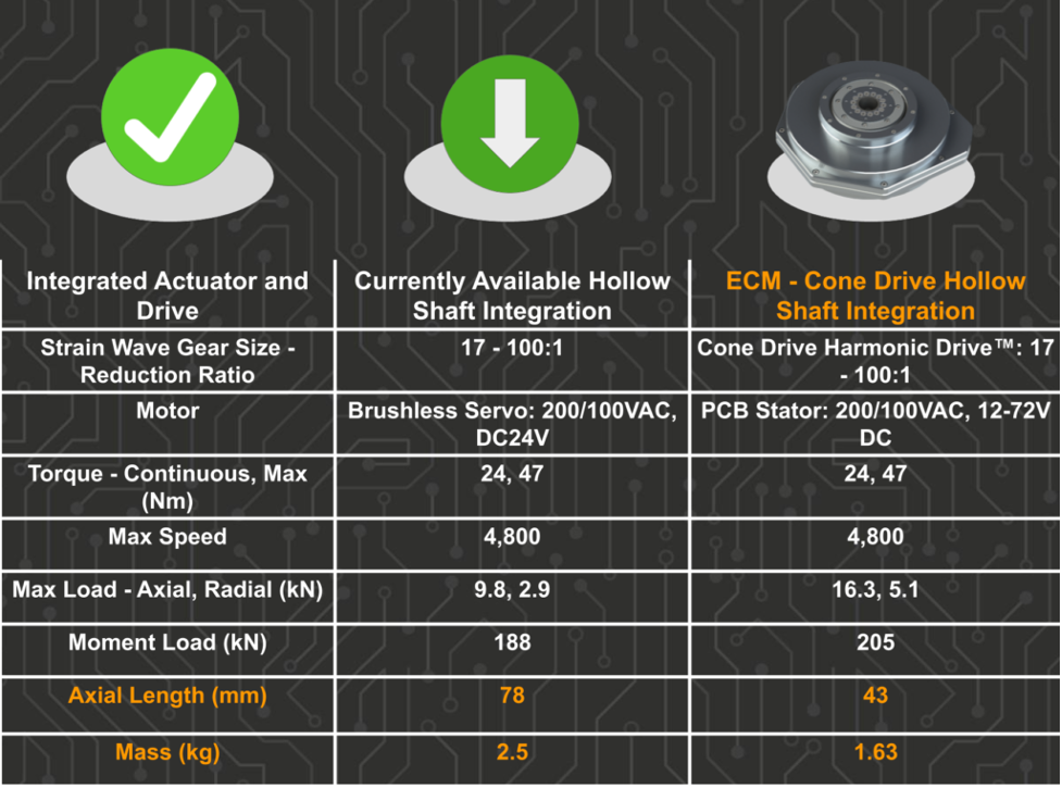 ECM's Actuator Solutions